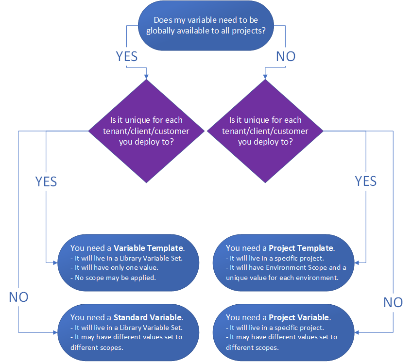 Octopus Deploy variable flow chart